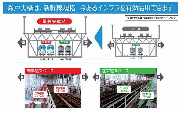 瀬戸大橋は新幹線を通せる規格で作られている。四国新幹線の編成が短い場合、JR東海は東海道新幹線の16両編成にこだわったとしても、山陽新幹線、北陸新幹線経由で東京へ直通可能(出典:四国鉄道活性化期成会)
