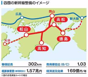 四国新幹線は基本計画案のうち、2つの海峡ルートを除外して再検討すると投資効果が高いと試算された(出典:四国鉄道活性化期成会)