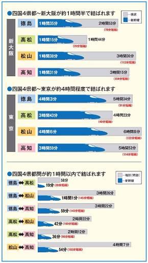 """四国新幹線を岡山から山陽新幹線に直通した場合の所要時間。東京と四国の各都市は、現在の東京〜函館間よりも便利になりそうだ。四国4県都間の時間短縮効果も大きく、四国を""""一国""""にしそうな勢い(出典:四国鉄道活性化期成会)"""