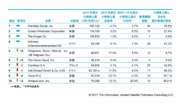 日本企業はトップ100に5社:世界の小売業ランキング、Amazonが初のトップ10入り - ITmedia ビジネスオンライン
