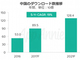 2021年のスマホアプリ市場、中国が4割占める