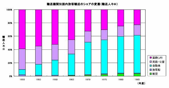鉄道のシェアは自動車の普及によって低下していく(出典:国土交通省 国鉄改革について)
