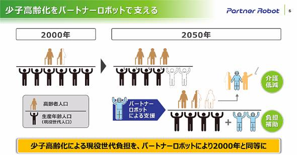 2000年には高齢者1.5人を6人の現役世代が支えていたが、これが2050年には高齢者3人を現役世代4人で支えることになる