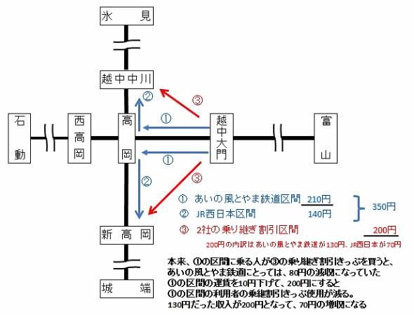 高岡駅付近の逆転現象