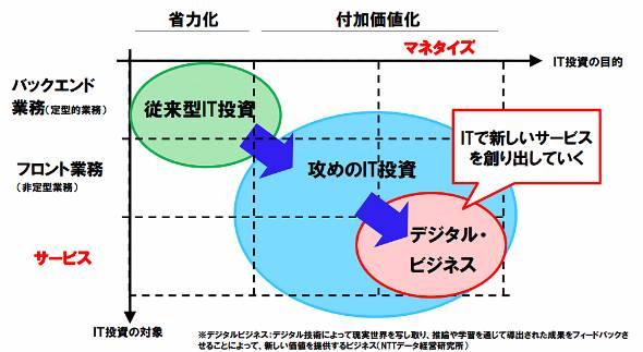 デジタルビジネスの位置付け(出典:NTTデータ経営研究所)