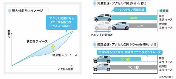 アクセルを踏んだら踏んだ分だけ加速するという当たり前のことに回帰するまで、日本のメーカーはずっと燃費の妄執にとりつかれていたと言っても良い
