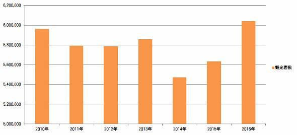 北杜市ののべ観光客数推移(「山梨県観光入込客統計調査報告書」を基に作成)