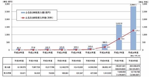 ふるさと納税の寄付額および寄付件数 全国計(出典:総務省)