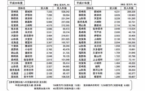 寄付額の上位20団体(出典:総務省)