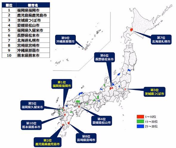 ポテンシャルランキングの上位10都市(出典:NRI)