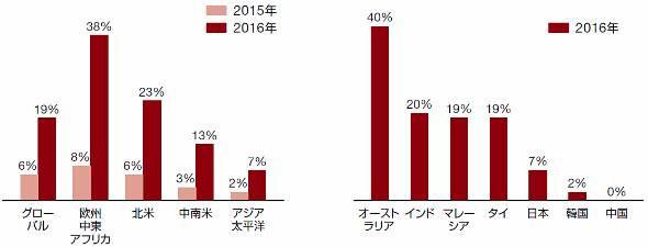 CDOを設置している企業の割合と地域別の変化