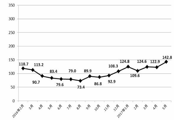 直近の外国人観光客売り上げ動向。数字は売り上げ前年比(%)(出典:日本百貨店協会)