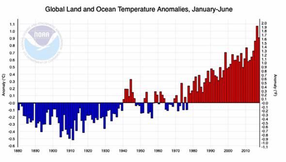 米国海洋大気庁調べ 2017年 世界の平均気温の変化