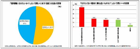 新入社員の約半数が管理職になりたくない(公益財団法人日本生産性本部「16年度 新入社員 秋の意識調査」 17年3月)