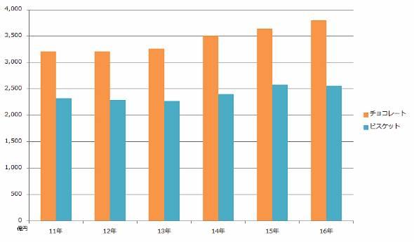 チョコレートおよびビスケットの生産金額推移(日本チョコレート・ココア協会のデータを基に作成)