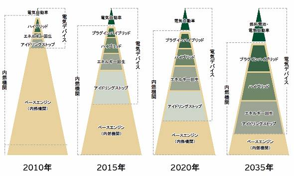 環境技術の採用拡大予測