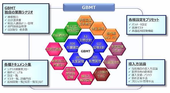 NTTデータ グローバルソリューションズが提供するERPソリューション「GBMT」の概要