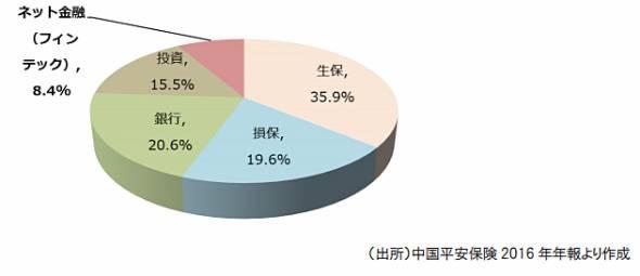 図表1 純利益から見る各事業の貢献度(16年)