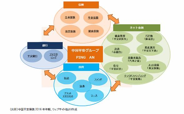 図表2 平安保険が形成する金融経済圏(主なもの)