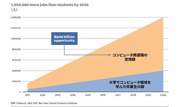 図2 2020年までに、コンピュータ関連職の空隙数は100万以上になる