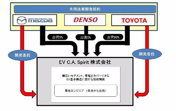 90%をトヨタが出資する。マツダとデンソーが5%。恐らくダイハツも5%出資すると思われるが、そもそもダイハツはトヨタの100%子会社なので、あまり必要は感じない
