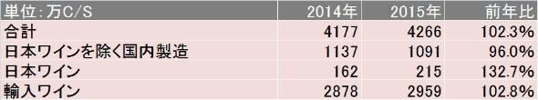課税数量および国税庁果実酒製造業の概況より算出(出典:メルシャン)