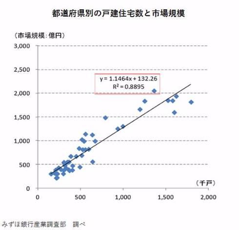 都道府県別の戸建住宅数と市場規模