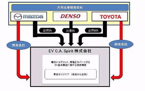 トヨタ、マツダ、デンソーの3社で立ち上げたEV開発会社。すでにダイハツとスズキもジョイントすることが決まっている