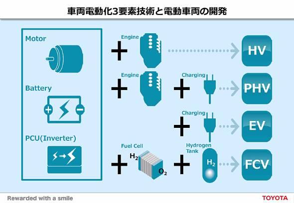 モーター、電池、PCUにエンジンを加えればハイブリッド車、フューエルセルを加えれば燃料電池車、何もつけなければ電気自動車になる