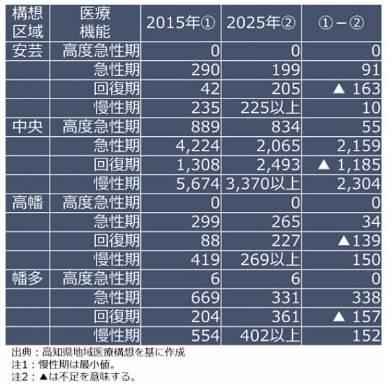 表2 高知県の地域医療構想に盛り込まれた病床数