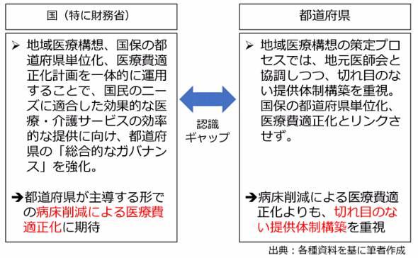 図3 地域医療構想を巡る国と都道府県の認識ギャップ