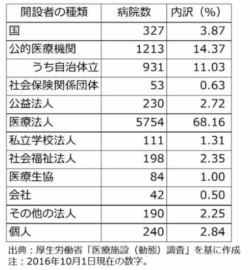 表1 開設者別で見た病院の数