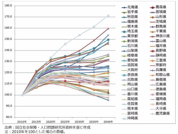 図2 2040年までの都道府県別高齢者人口推移