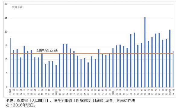 図3 人口1000人当たりの都道府県別病床数