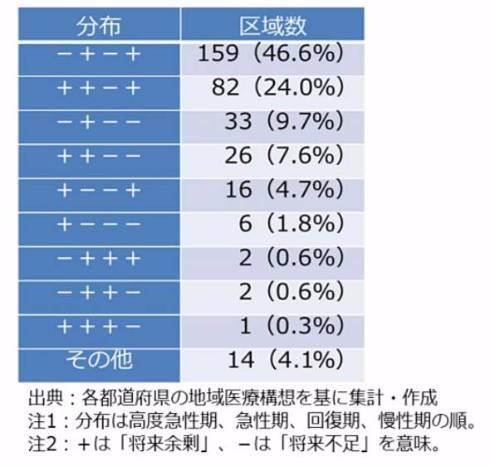 表2 構想区域別の病床機能の余剰or不足分布