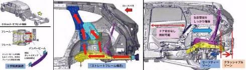 (左から)バンパービームにホットスタンプを採用、ストレートフレーム構造/Cピラー下の二又構造を採用、時速80kmオフセット追突後の車体変形状況