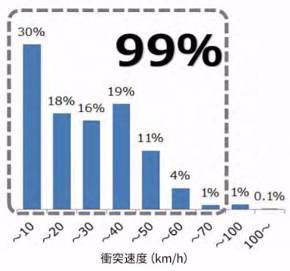 日本の追突事故(死傷事故)速度割合。統計上、時速40キロまでの追突が8割を超える。80キロともなれば、事故の99%をカバーできる(参照:公益財団法人 交通事故総合分析センターデータ 平成28年)