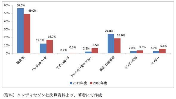 図表1 日本の個人消費における決済手段の割合の推移