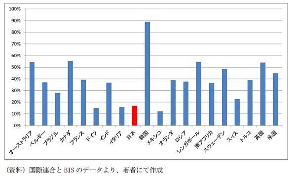 図表2 民間消費に占めるカード決済の割合(15年度)