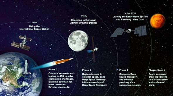 NASAの深宇宙探査ロードマップ