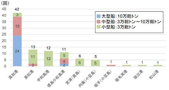 四国に寄港したクルーズ船の規模別寄港回数(出典:四国地方整備局)