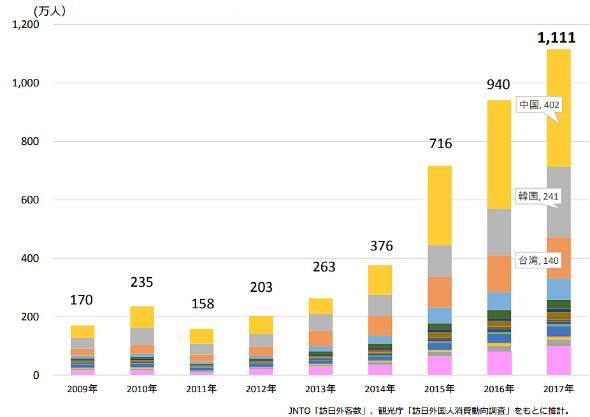 来阪外国人観光客数の推移(出典:大阪観光局)