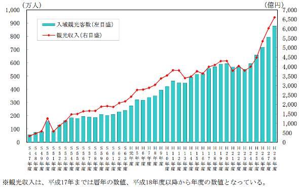 沖縄の入域観光客数・観光収入の推移(出典:沖縄県)