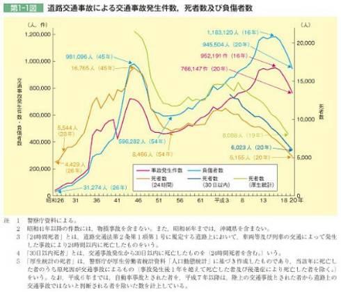 事故件数のグラフ1970年(昭和45年)からの激減はシートベルトの装備によるもの。その後保有台数の増加とともに数値は上がっていく