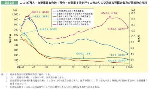 人口10万人あたりのグラフで見ると、絶対数ではなく比率が分かる