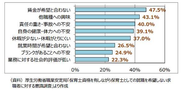 図表1 保育士資格を持つ求職者が保育士として就業を希望しない理由(複数回答可)