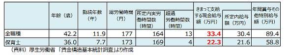図表5 職種ごとの平均勤続年数、きまって支給する現金給与額等の比較