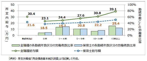 図表7 全職種と保育士の勤続年数ごとの労働者比率と所定内給与