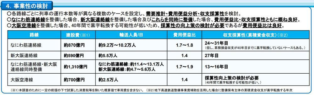 他の検討中路線との比較。新大阪~十三~北梅田を結ぶ「なにわ筋連絡線・新大阪連絡船」の同時整備の費用便益比、収支採算性がもっとも高い。これはこれで楽しみ(出典:国土交通省)