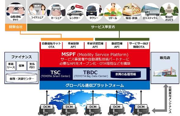 MaaS(Mobility as a Service)によって自動車ビジネスは大きく広がり、これまで考えられなかった巨大な市場を持つことになる